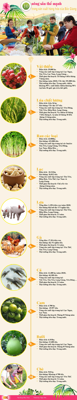 nông sản, sản phẩm, trồng trọt, chăn nuôi, thế mạnh trong sản xuất hàng hóa, Bắc Giang, vùng sản xuất nông nghiệp,