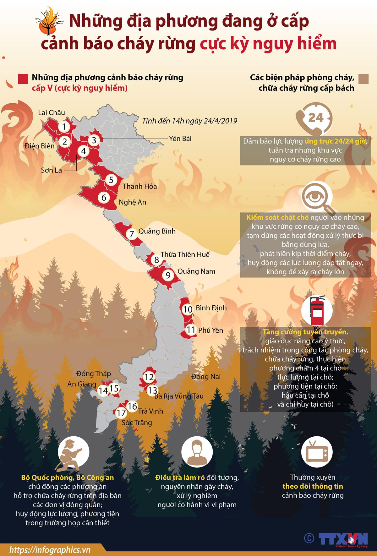 địa phương, cảnh báo, cháy rừng, cảnh báo cháy rừng, cực kỳ nguy hiểm