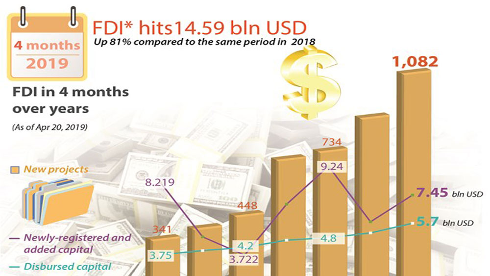 FDI hits14.59 bln USD
