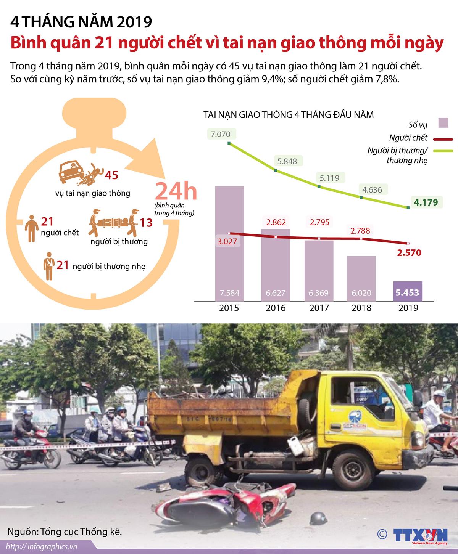 thiên tai, tai nạn, 4 tháng năm 2019, tai nạn giao thông