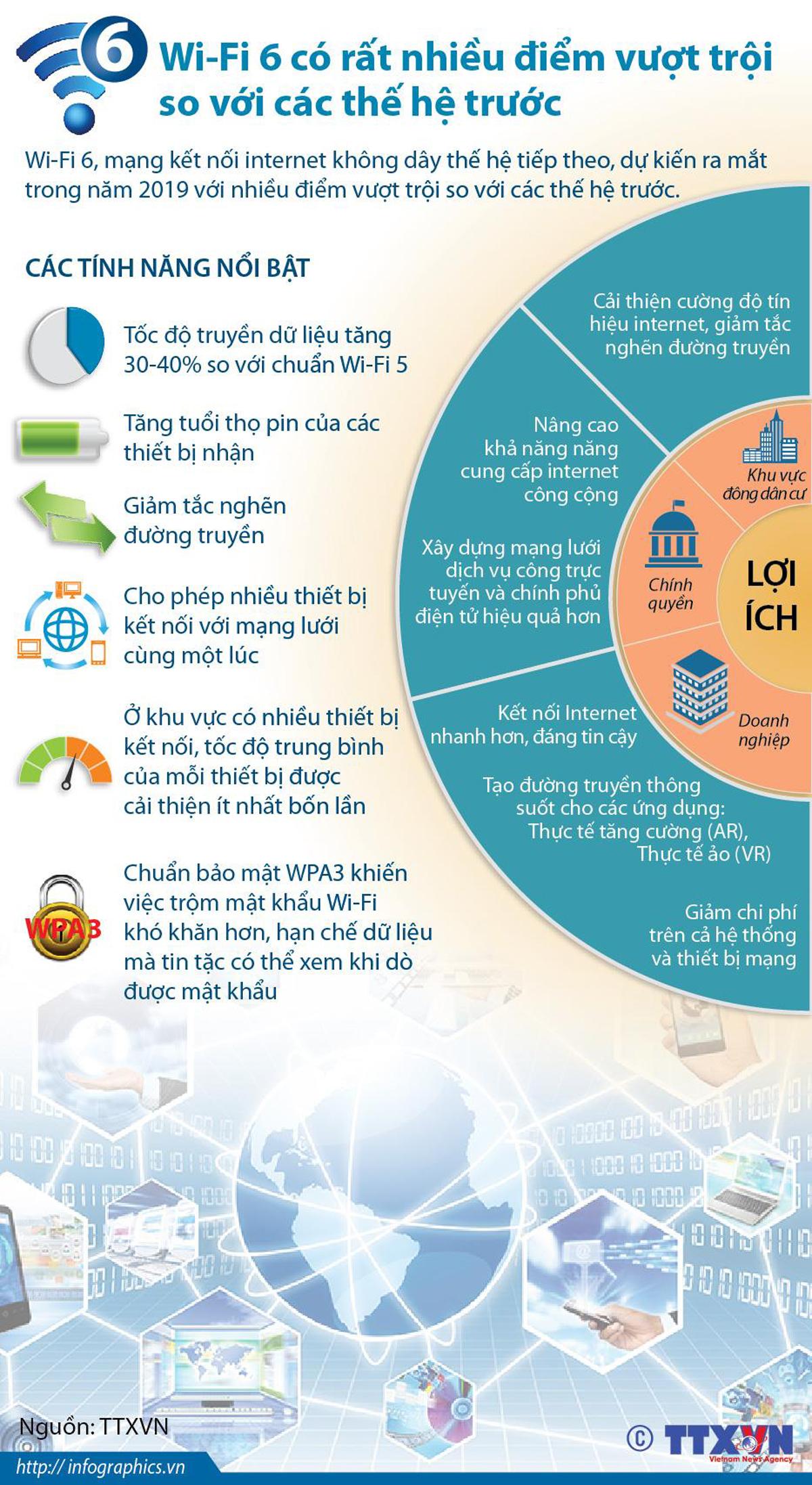 Wi-Fi 6, Kết Nối Internet, Internet Không Dây, Mạng Internet, Infographics
