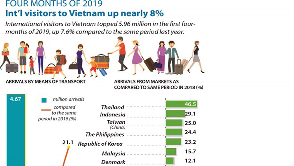 Int'l visitors to Vietnam up nearly 8%