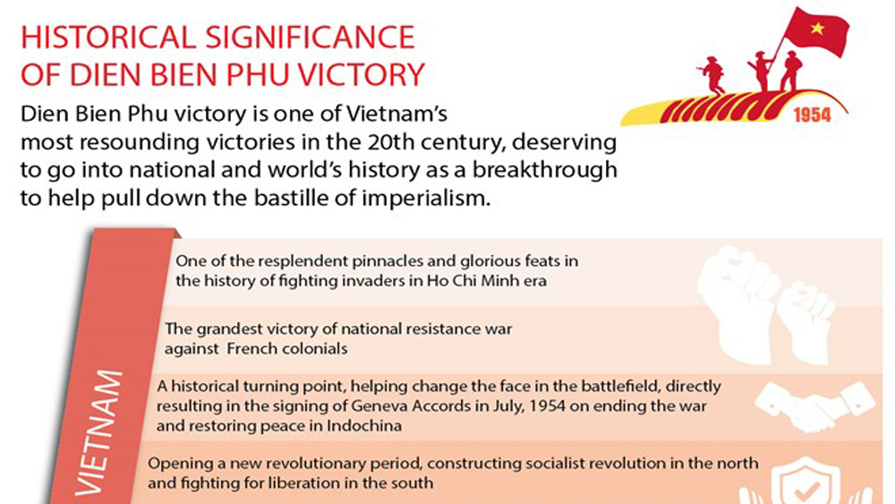 Historical significance of Dien Bien Phu victory