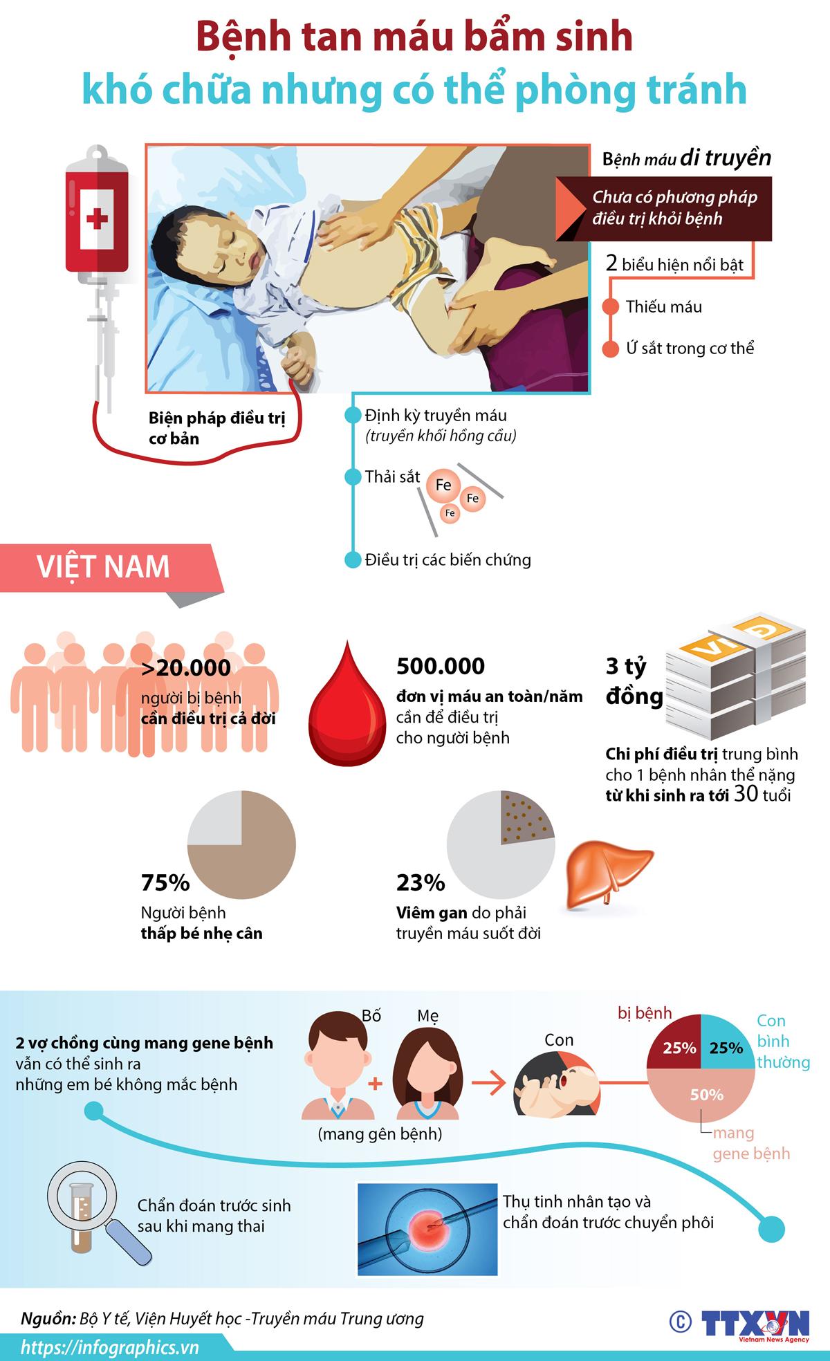 y tế cộng đồng, bệnh tan máu bẩm sinh, phòng tránh