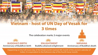 Vietnam's three times hosting UN Day of Vesak
