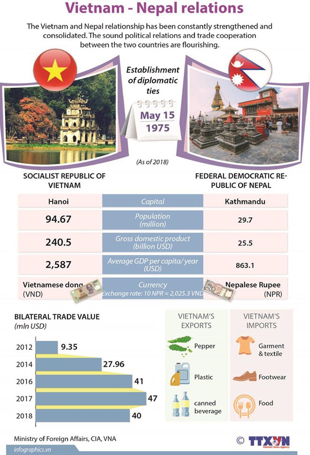 Vietnam - Nepal relations, diplomatic ties, Vesak celebration, UN Day of Vesak 2019