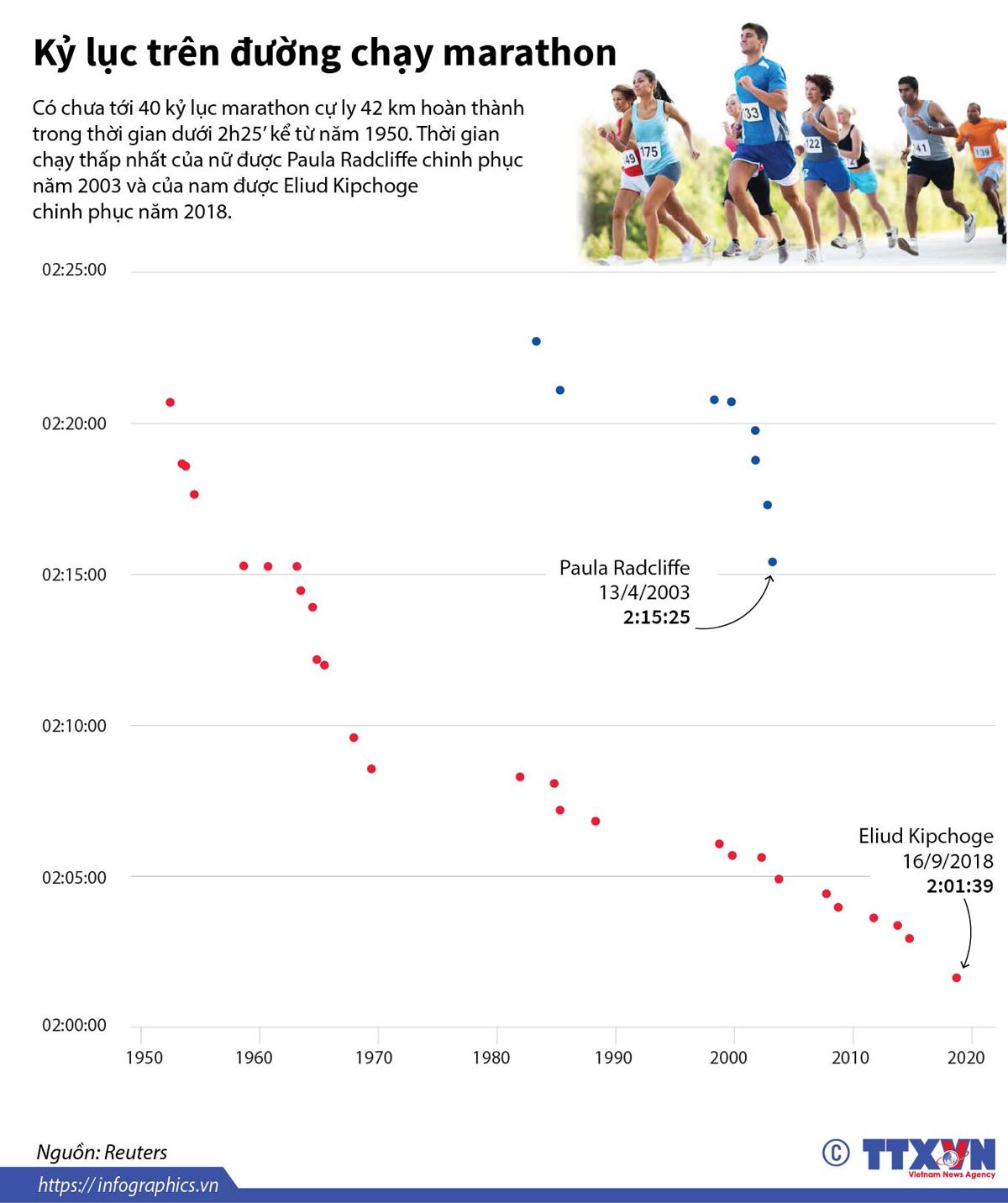 thể thao, nghệ thuật, kỷ lục đường chạy marathon