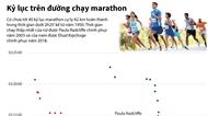 Kỷ lục trên đường chạy marathon