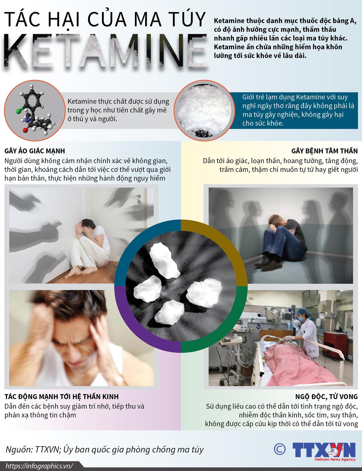 y tế cộng đồng, tác hại ma túy, ketamine
