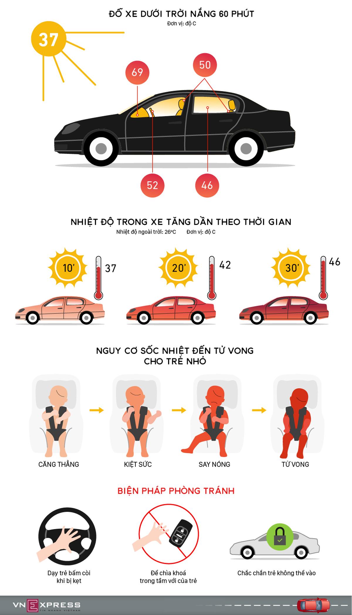 trẻ sốc nhiệt, sốc nhiệt, ô tô, nắng nóng