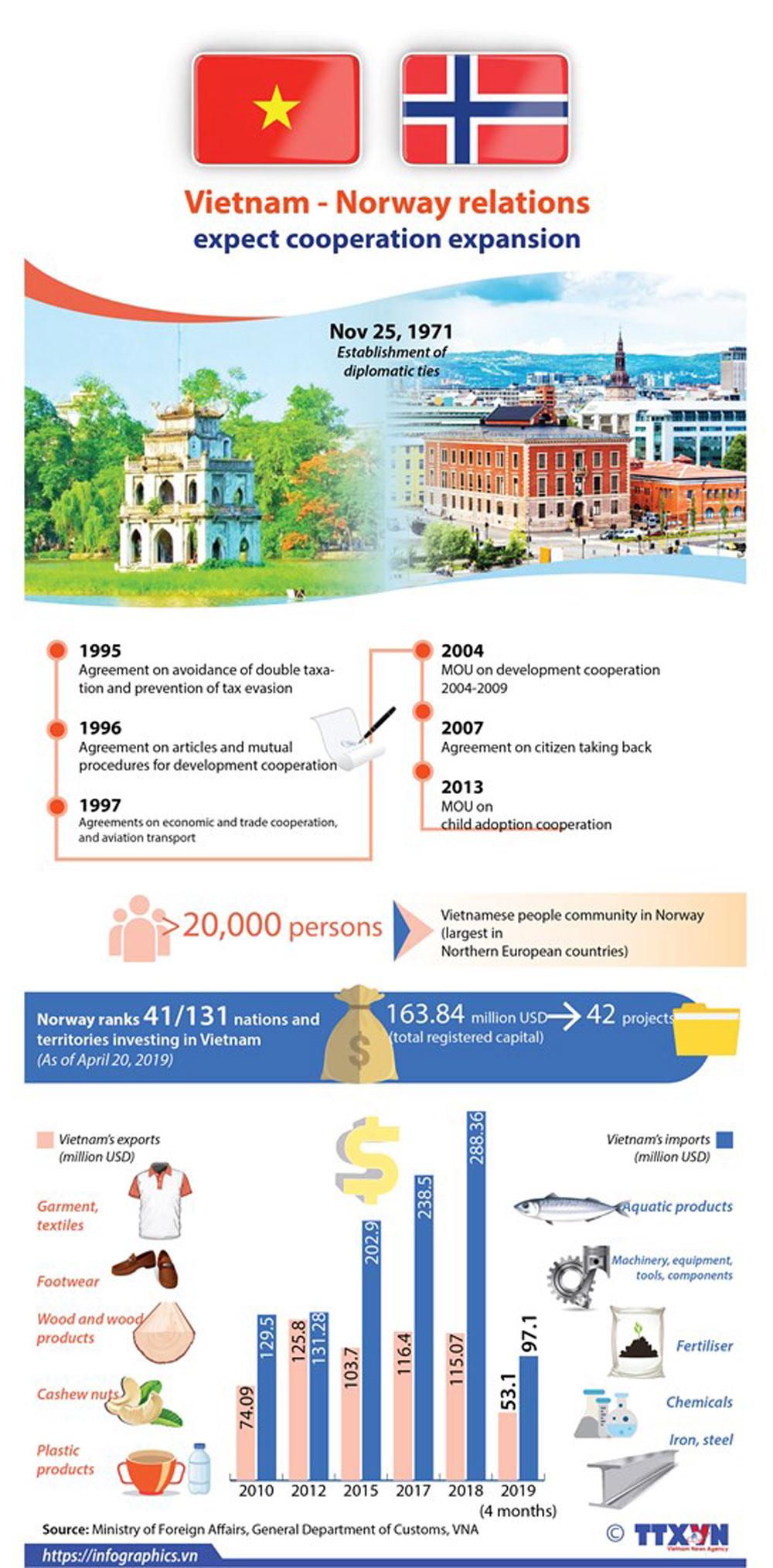 Vietnam, Norway, enhance cooperation, diplomatic relation, mutual development