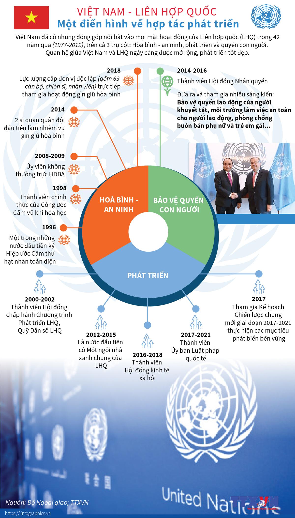 chính trị, ngoại giao, việt nam, liên hợp quốc, điển hình, hợp tác phát triển