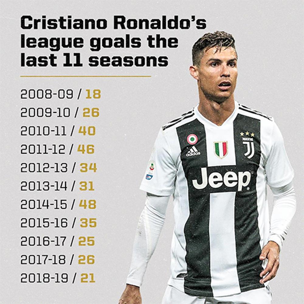 Ronaldo, Serie A, Juventus, Vua phá lưới, Quagliarella