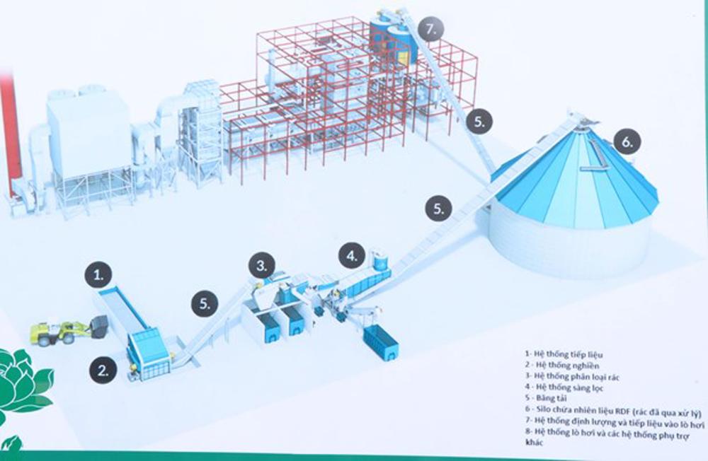 Bắc Ninh, xây nhà máy đốt rác phát điện, công nghệ cao