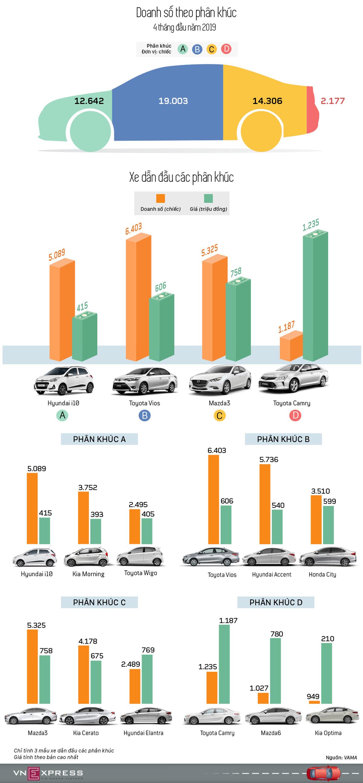 xe bán chạy, phân khúc, top xe bán nhiều