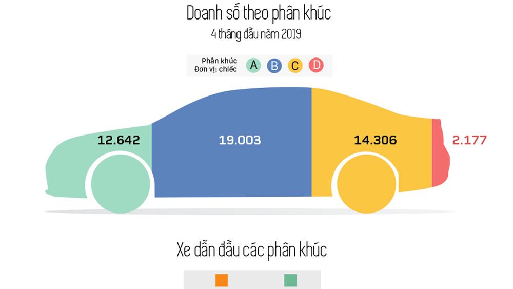 Người Việt ưa chuộng xe con phân khúc nào nhất?
