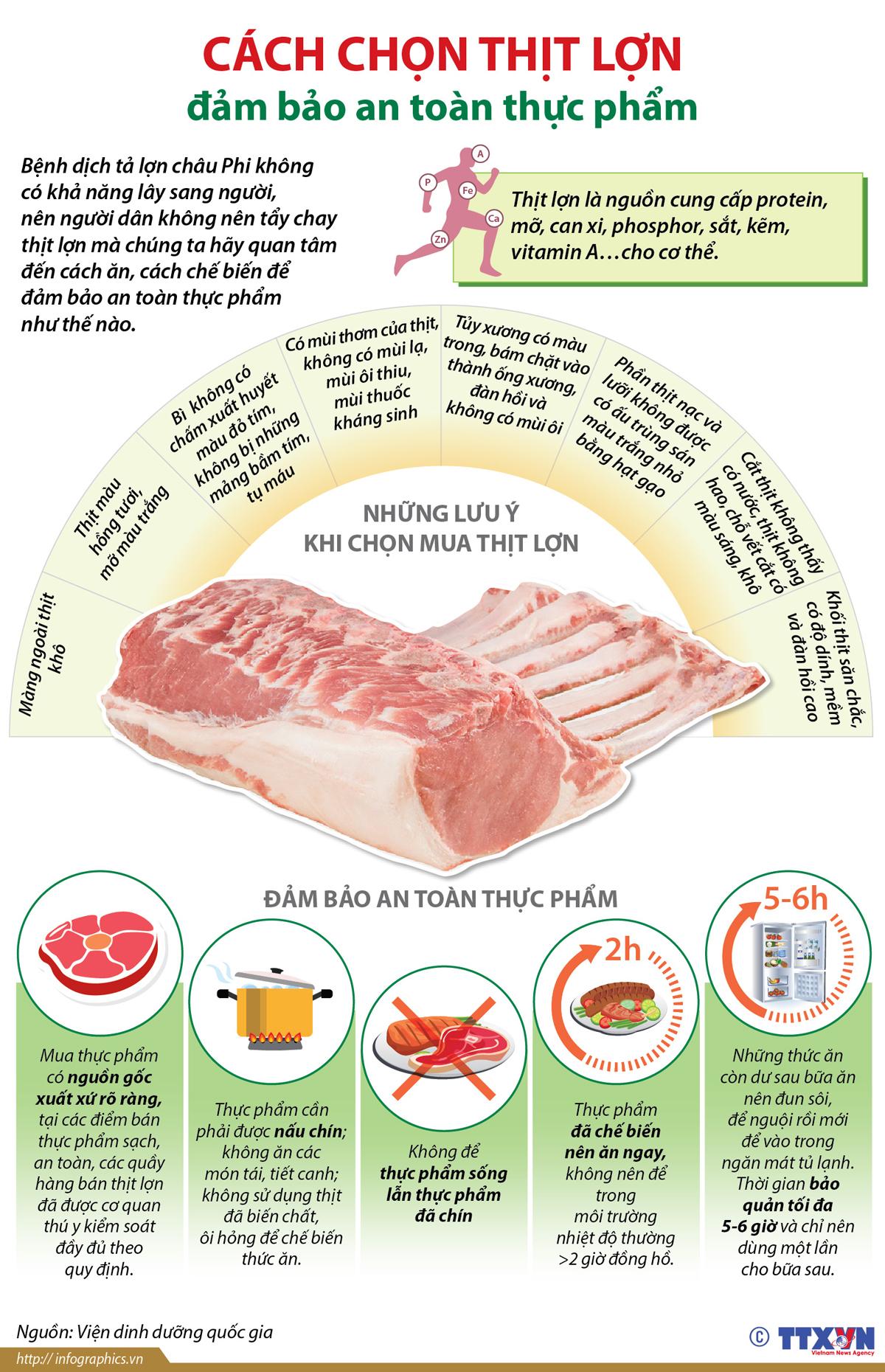 kinh tế, hội nhập, cách chọn thịt lợn, an toàn thực phẩm