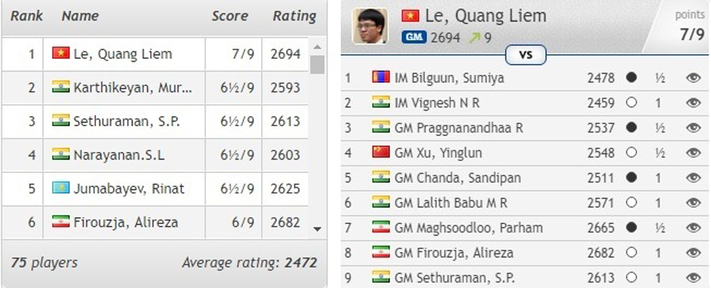 Grandmaster Le Quang Liem, maiden Asian individual title, Vietnamese grandmaster, top seed