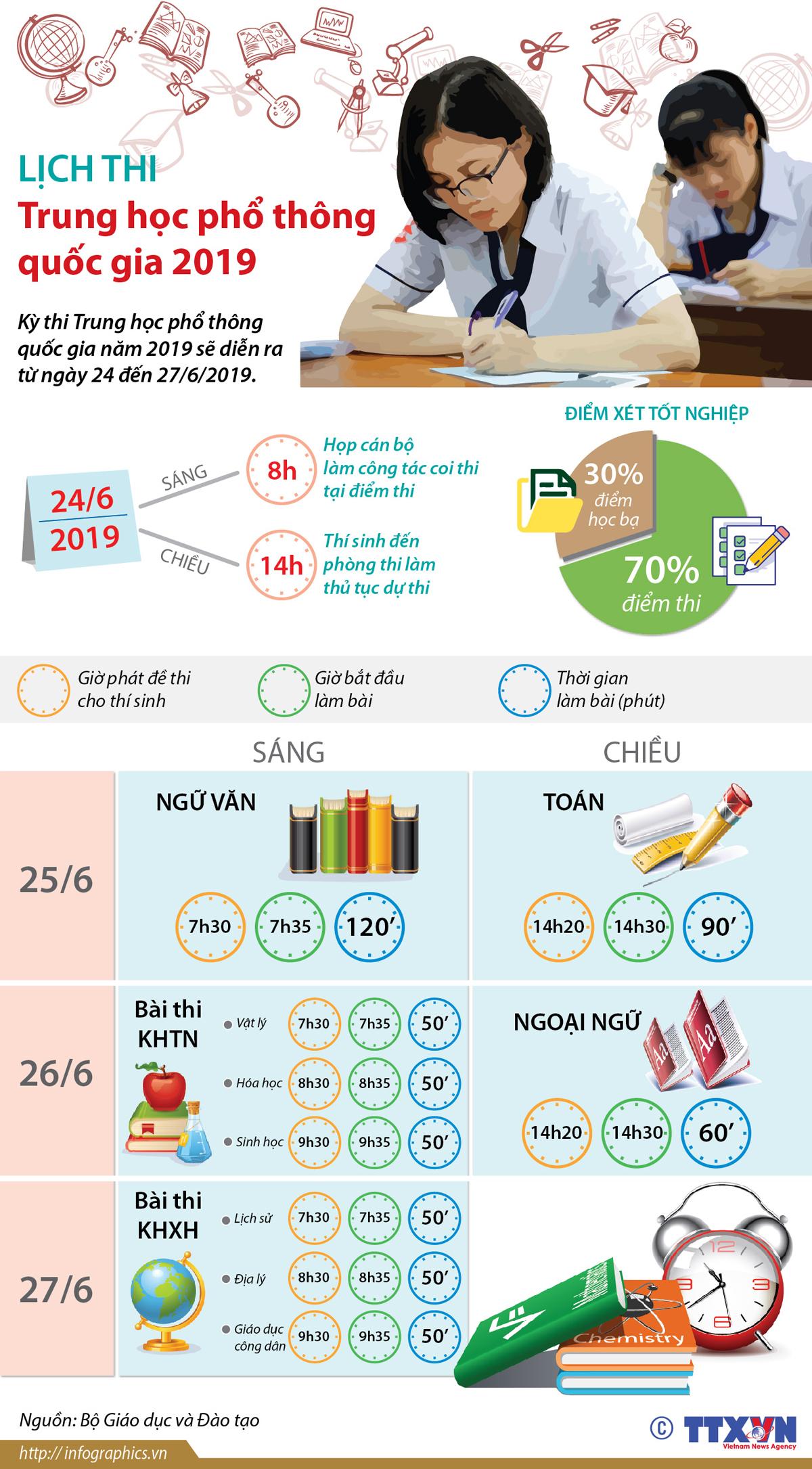 giáo dục, khoa học, lịch thi, trung học phổ thông quốc gia 2019, THPT quốc gia