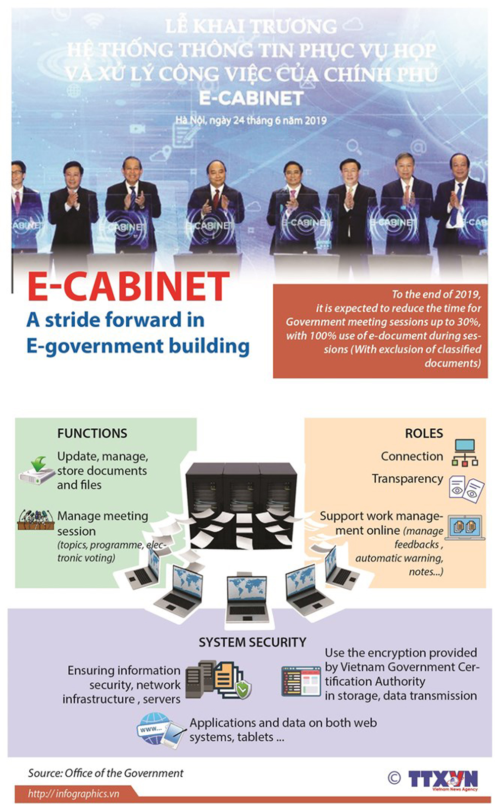 E-Cabinet, E-government building, government, security