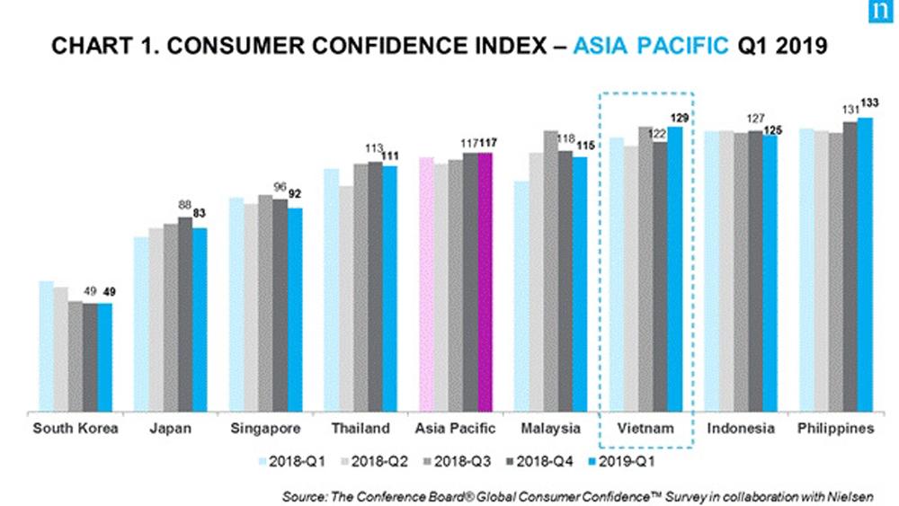 Vietnam consumer confidence index rises to record high