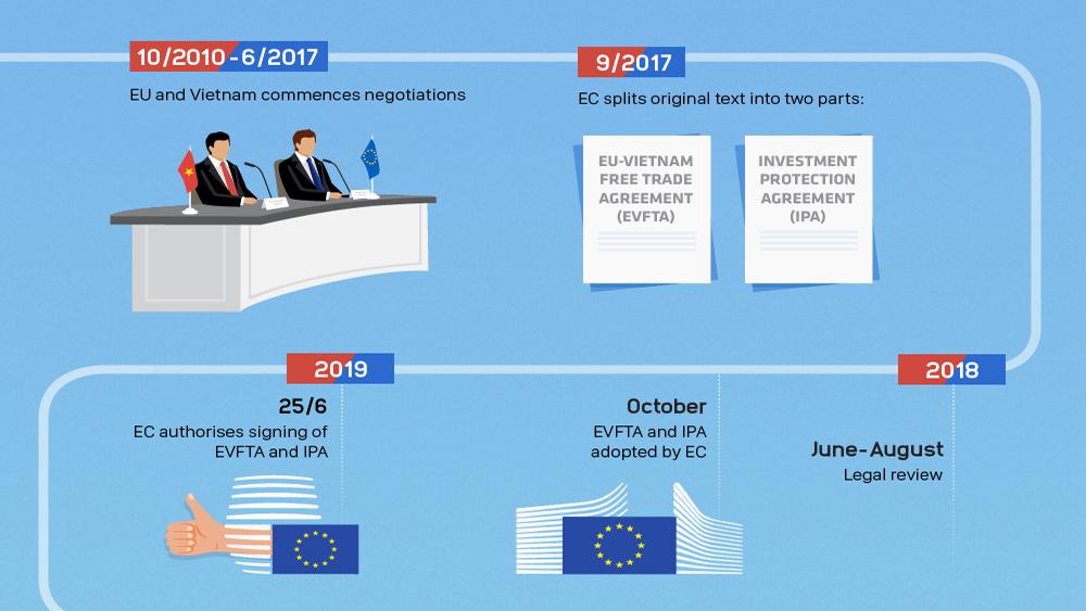 EU-Vietnam Free Trade Agreement negotiations: a 9-year timeline