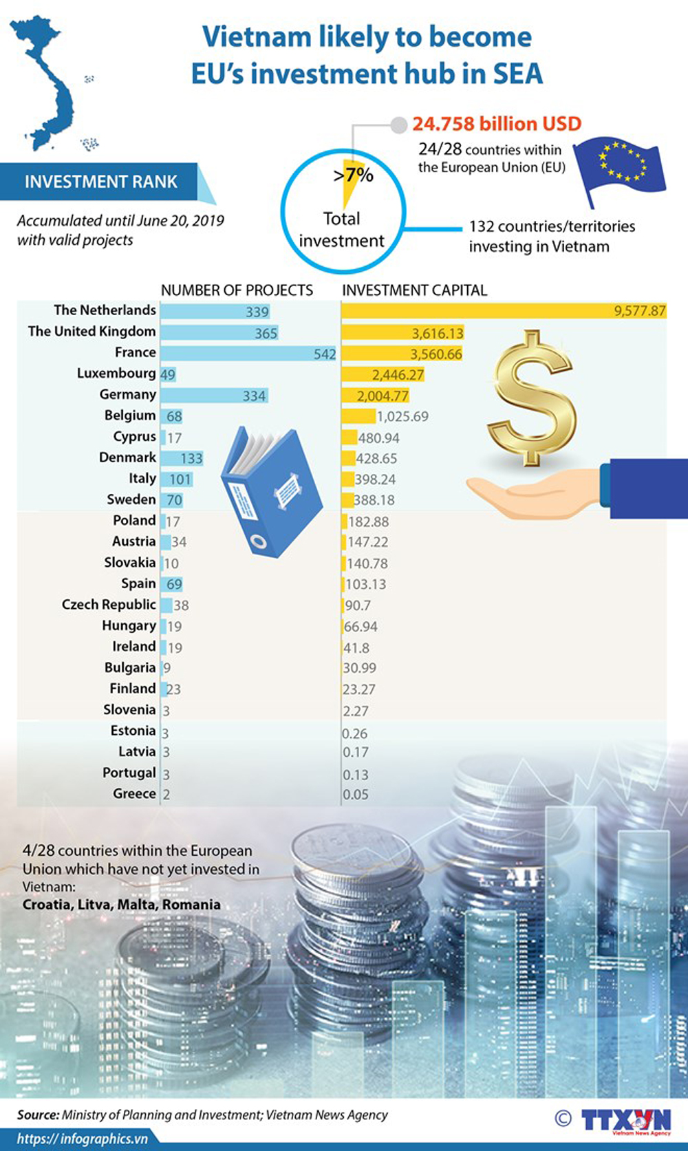 Vietnam, EU, investment hub, SEA, economic hub, investment attraction