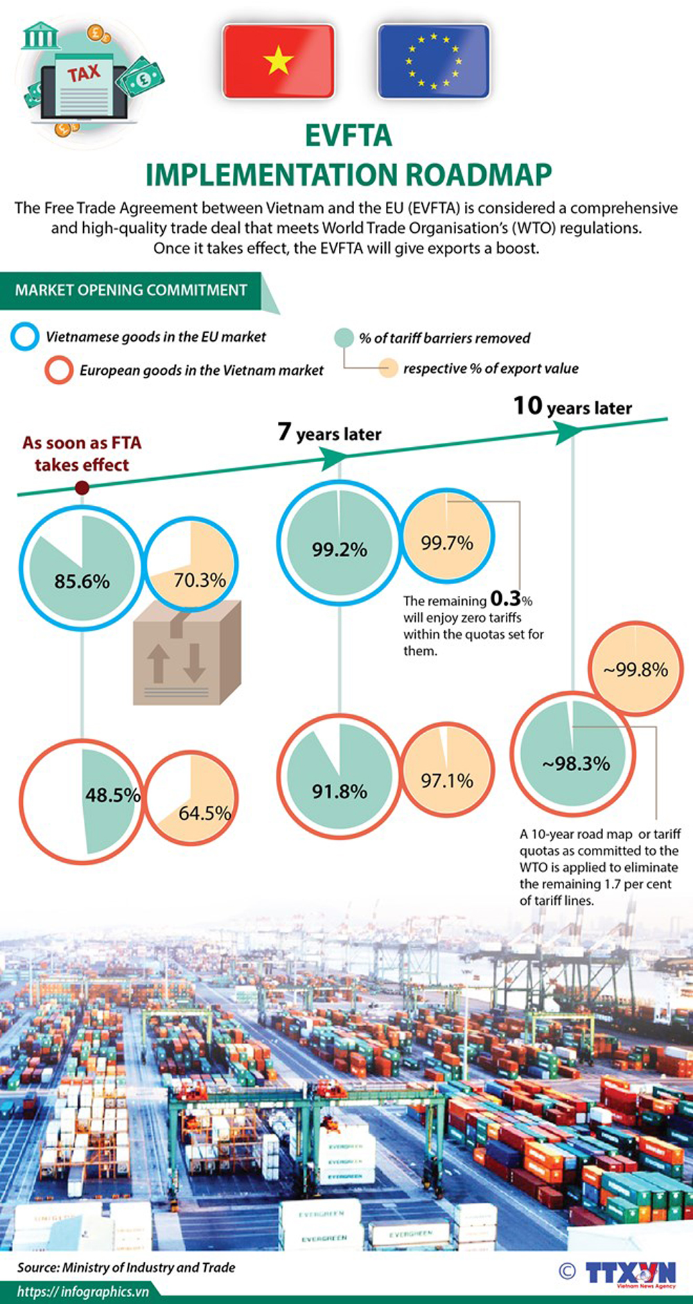 EVFTA, implementation roadmap, international integration, economic development