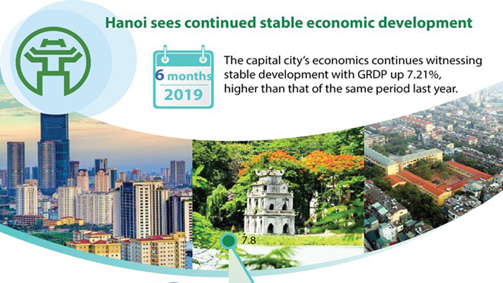 Hanoi sees stable economic development