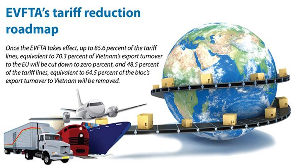 EVFTA's tariff reduction roadmap