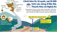 Cảnh báo lũ, lũ quét, sạt lở đất trên các sông ở Bắc Bộ, Thanh Hóa và Nghệ An
