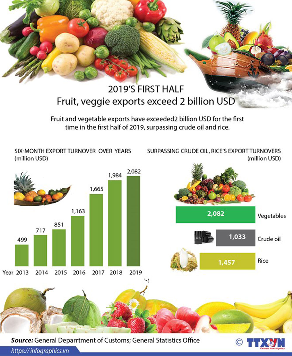 Fruit and veggie, export turnover, first half, farm produce, key sector, economic growth