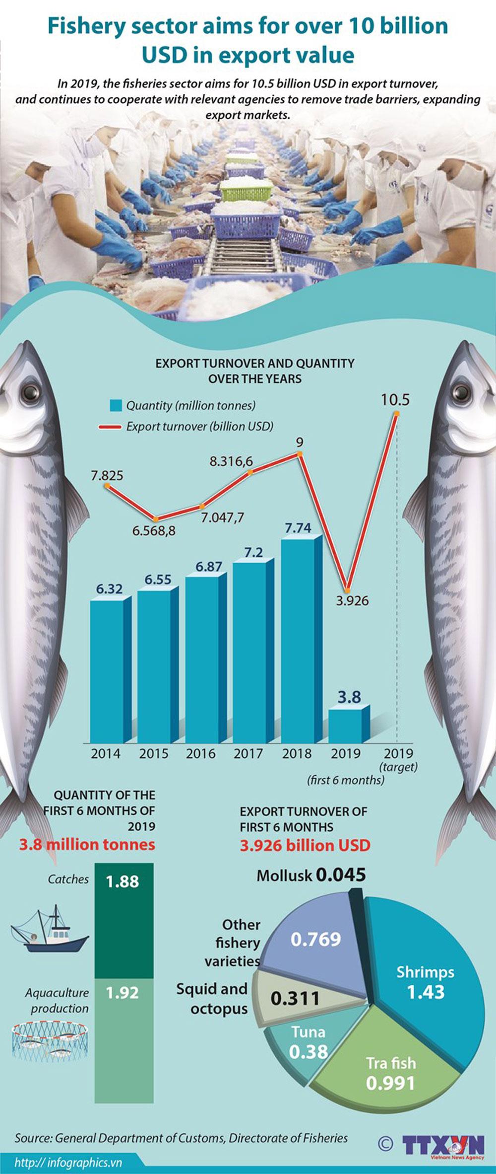 Fishery sector, export value, economic sector, economic development