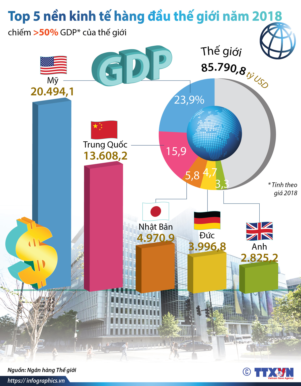 kinh tế, hội nhập, top 5, nền kinh tế hàng đầu, thế giới, năm 2018, mỹ, trung quốc, nhật bản, đức, anh