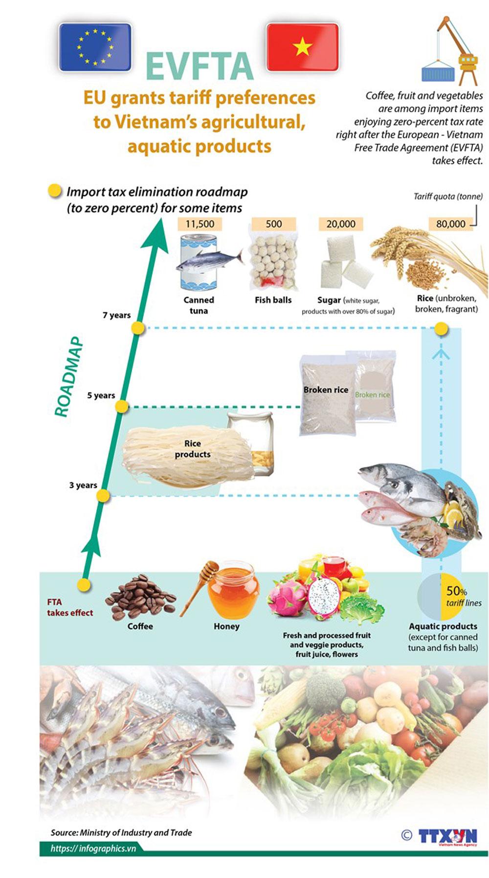 EVFTA, Vietnam, agro-aquatic products, tariff preferences, international integration
