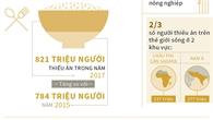 Thêm hàng chục triệu người thiếu ăn trên thế giới