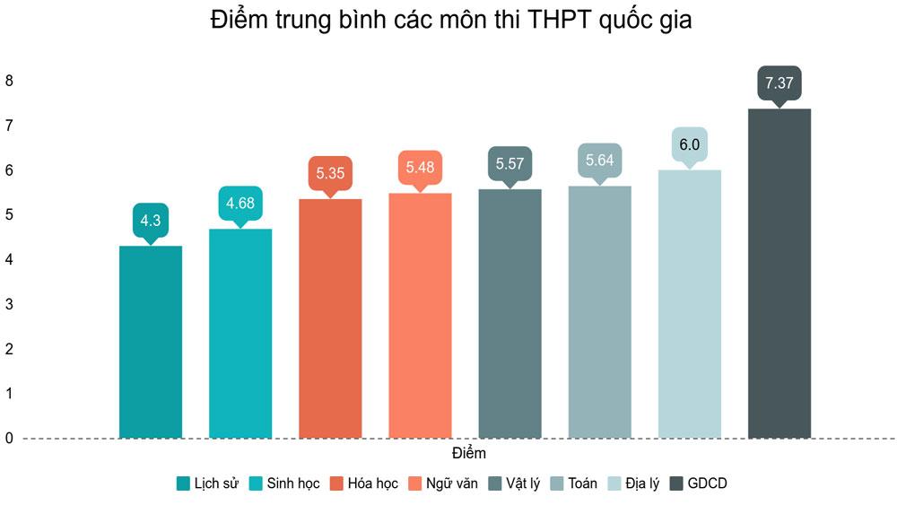 Điểm trung bình môn Toán thi THPT quốc gia 2019 là 5,64