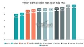 Top 10 địa phương có điểm trung bình môn Toán cao nhất