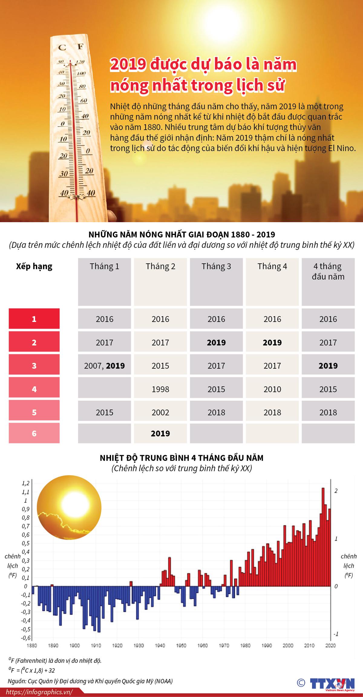 Thời tiết, nắng nóng, nhiệt độ, nóng nhất trong lịch sử