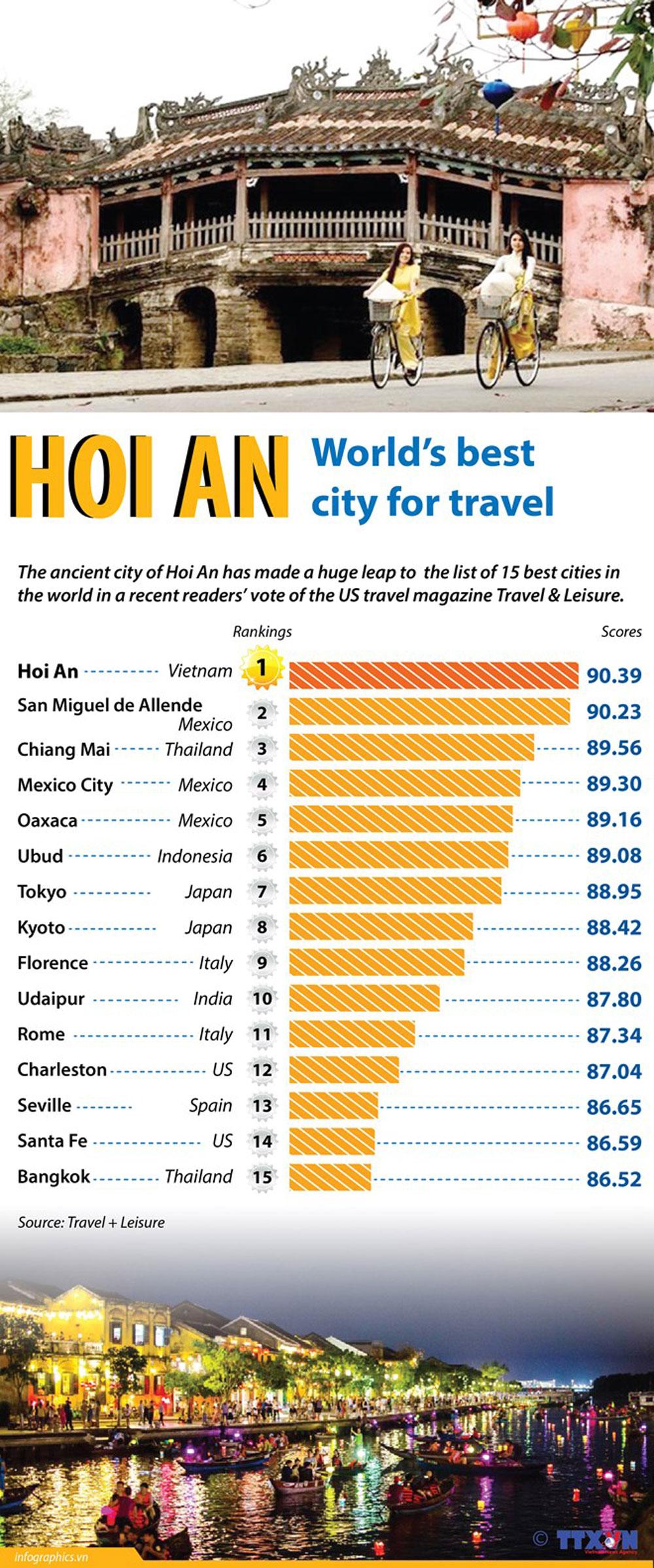 Hoi An, world's best city, travel destination, popular destination, tourist attraction