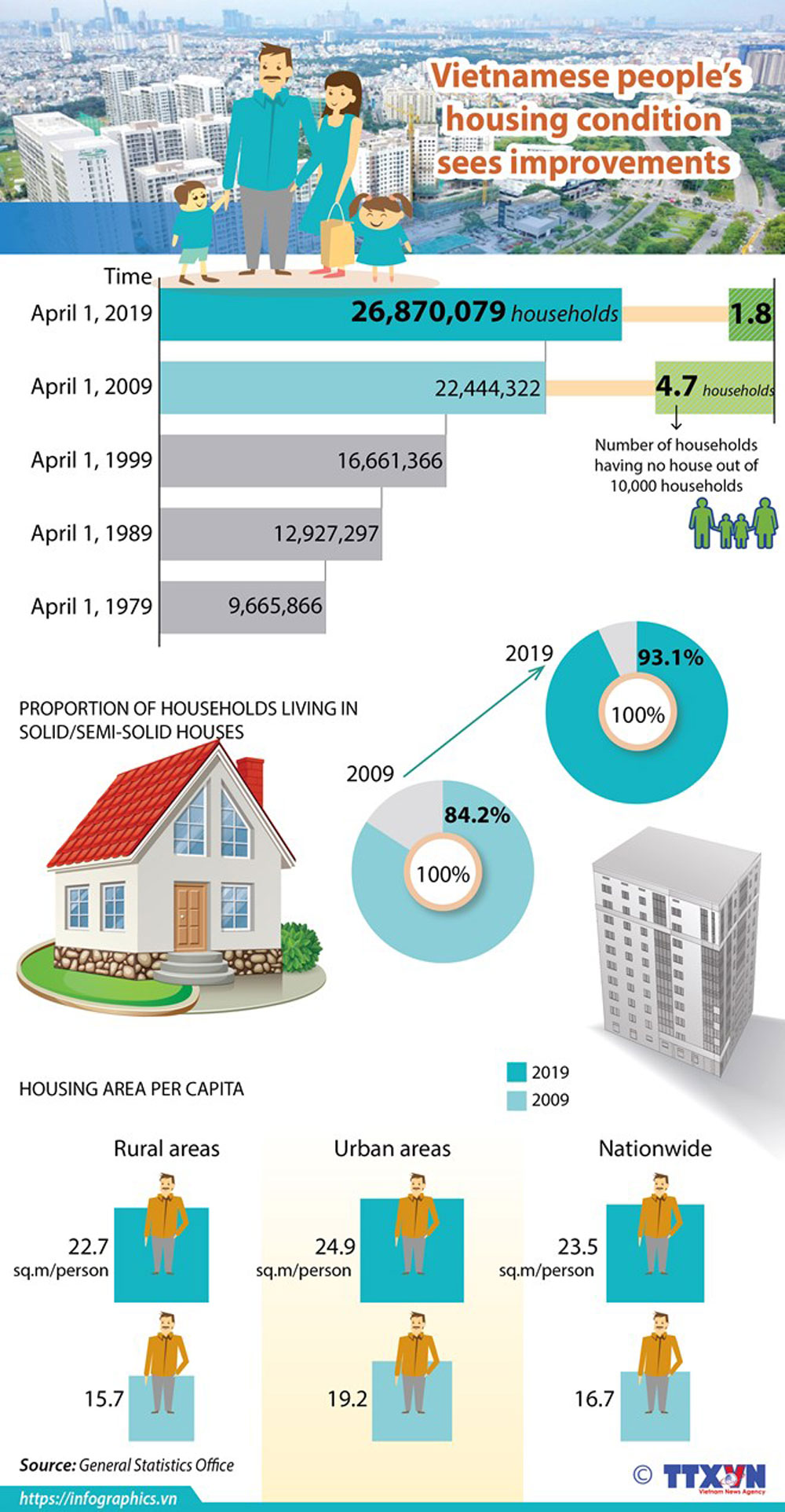 Vietnamese people, housing condition, household, living condition