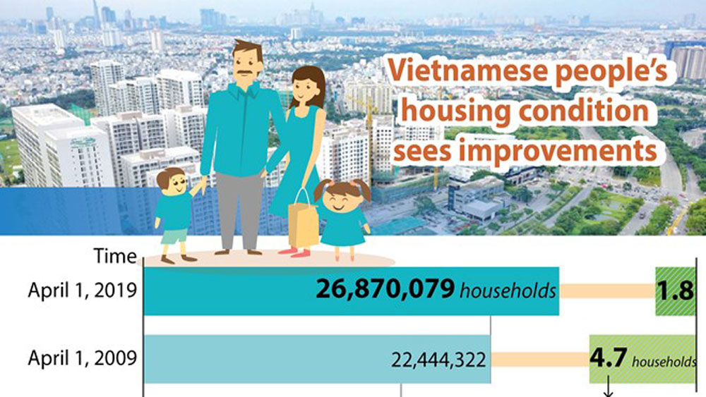 Vietnamese people's housing condition sees improvements