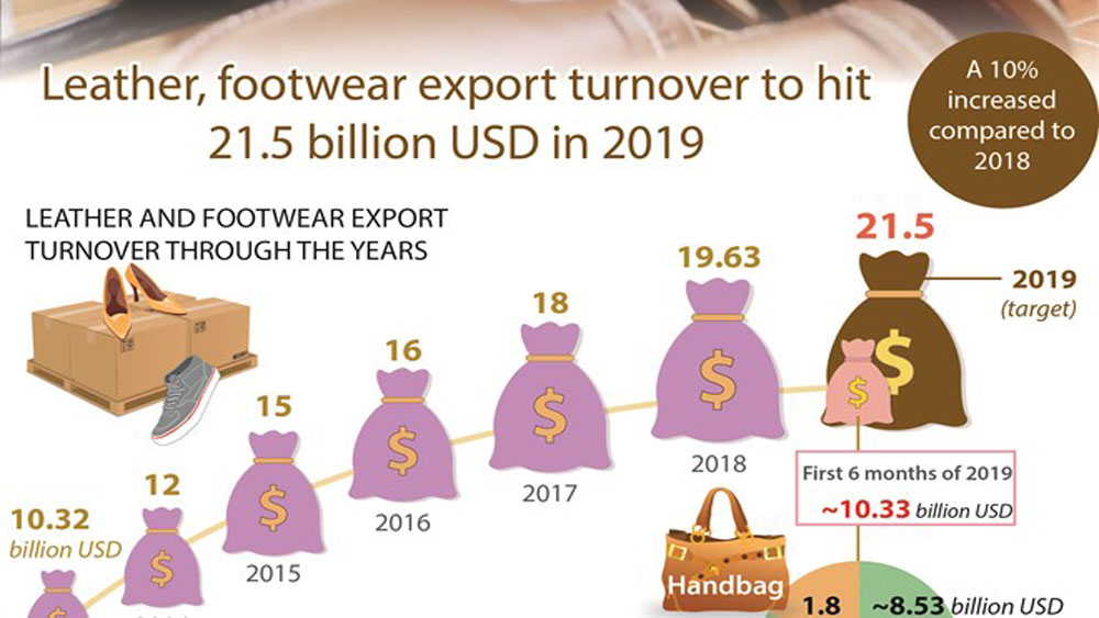 Leather, footwear export turnover to hit 21.5 billion USD in 2019