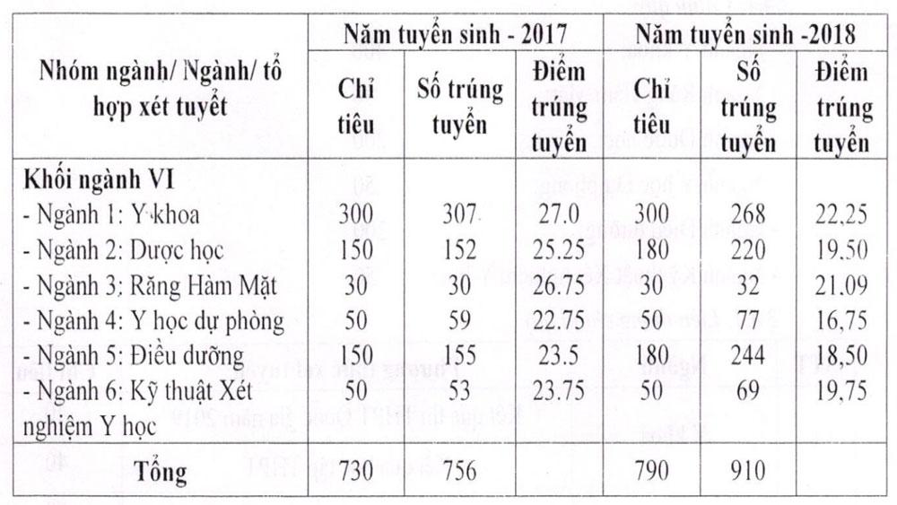Điểm chuẩn, Trường Đại học Y Dược Thái Nguyên, tăng từ 0,5 đến 2 điểm
