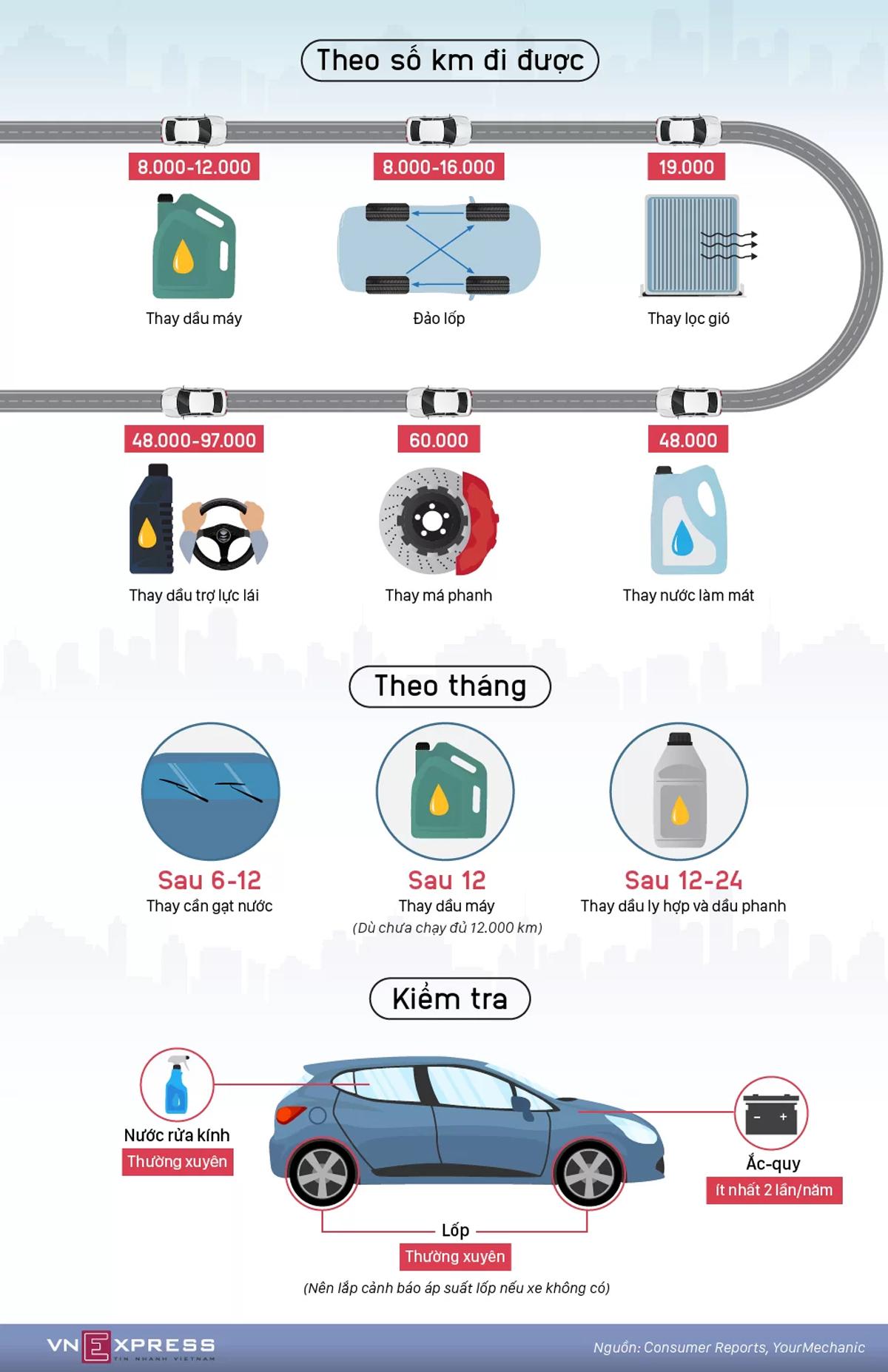các mốc bảo dưỡng, bảo dưỡng xe, chăm sóc xe, thay dầu xe