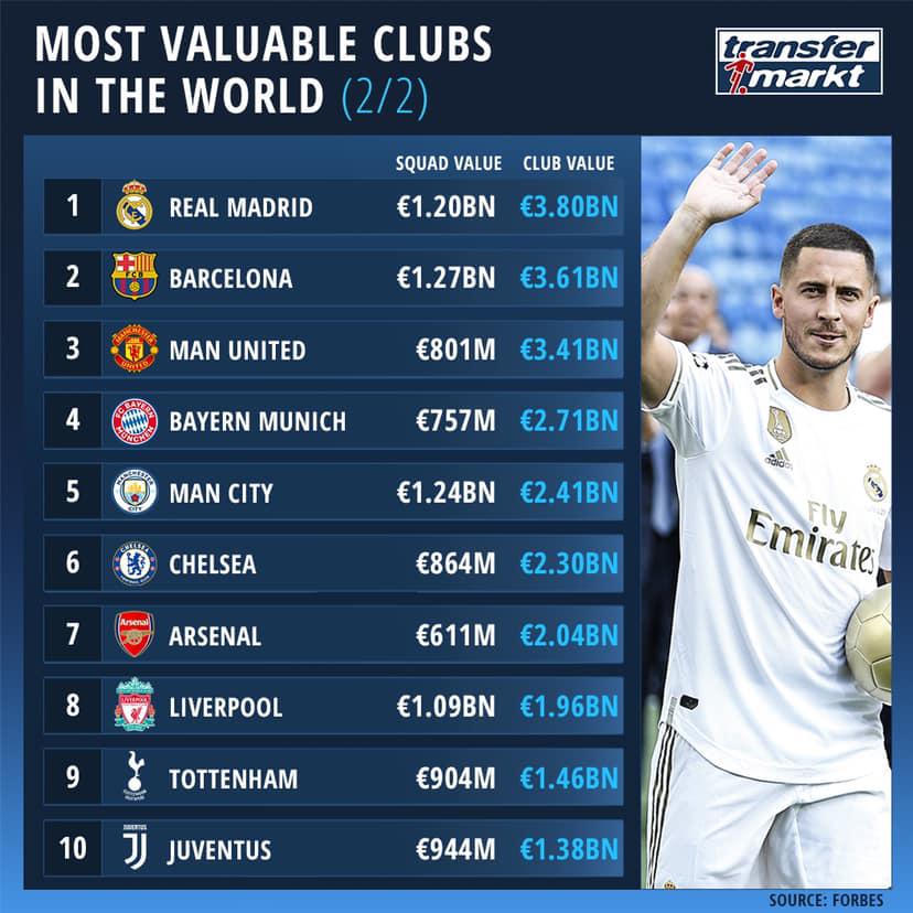 CLB đắt giá nhất thế giới, Real qua mặt Barca, MU xếp thứ 3