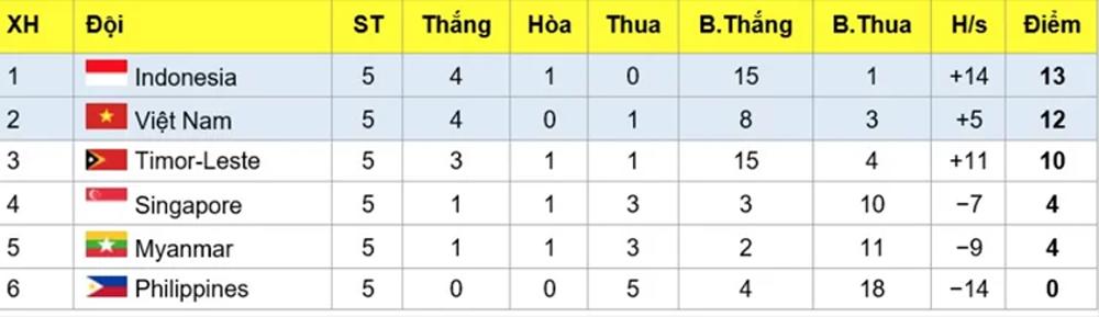 U15 Đông Nam Á, Việt Nam, Bán kết