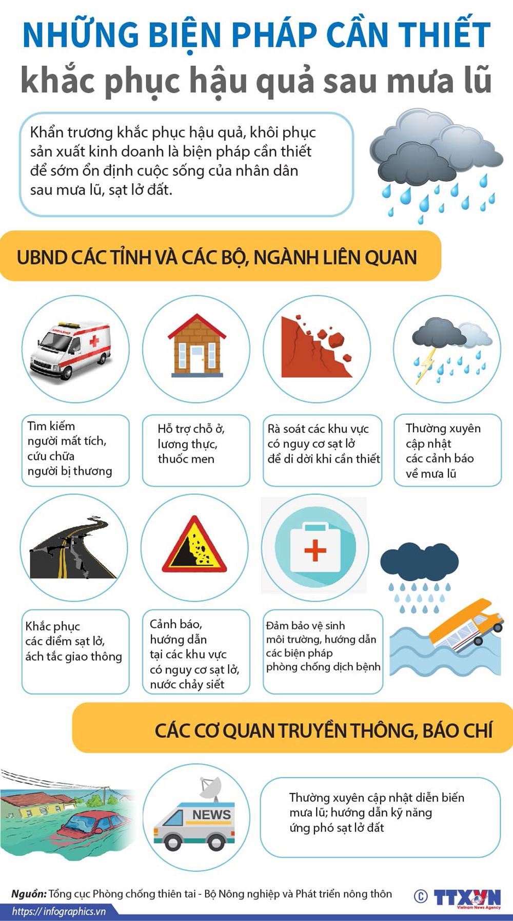 thiên tai, tai nạn, biện pháp khắc phục, hậu quả, sau mưa lũ