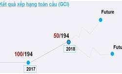 Việt Nam tăng 50 bậc về Chỉ số an toàn thông tin toàn cầu