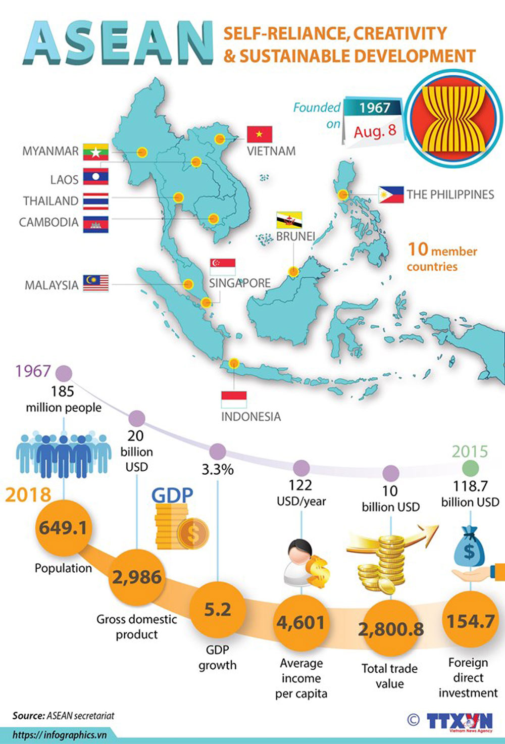 ASEAN, Self-reliance, creativity and sustainable development, GDP growth, total trade value
